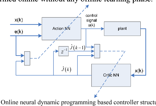 Fig. 1. Online neural dynamic programming based controller structure.