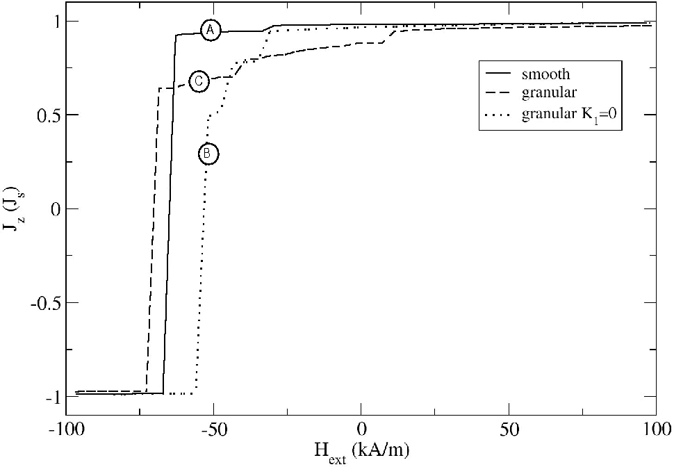 Figure 1: Hysteresis loop of an element with: (A) smooth surface and zero magnetocrystalline anisotropy; (B) surface roughness and zero magnetocrystalline anisotropy; (C) granular structure with random anisotropy in every grain.