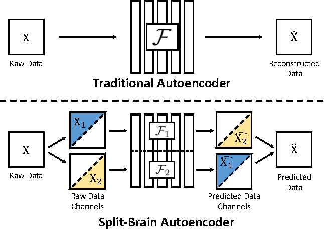Figure 1 for Split-Brain Autoencoders: Unsupervised Learning by Cross-Channel Prediction