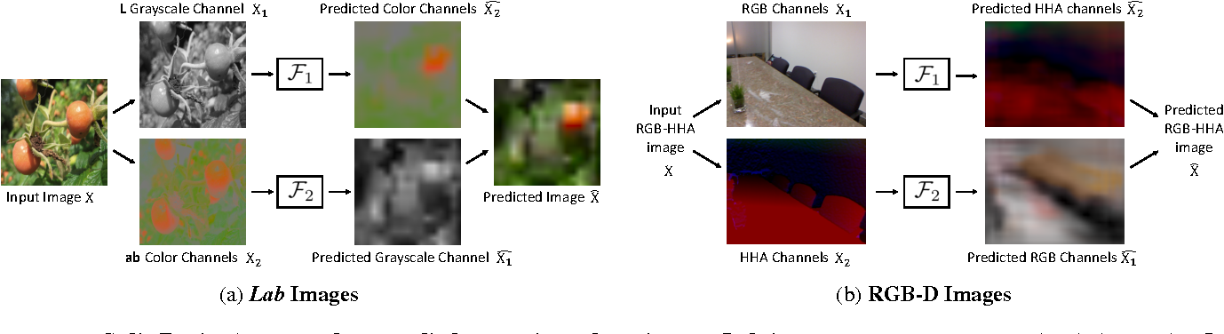 Figure 3 for Split-Brain Autoencoders: Unsupervised Learning by Cross-Channel Prediction