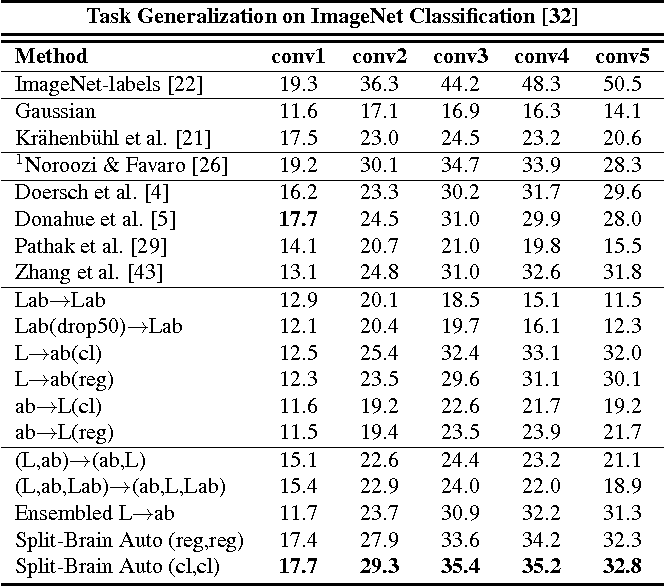 Figure 4 for Split-Brain Autoencoders: Unsupervised Learning by Cross-Channel Prediction