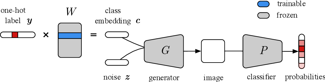Figure 2 for Improving sample diversity of a pre-trained, class-conditional GAN by changing its class embeddings