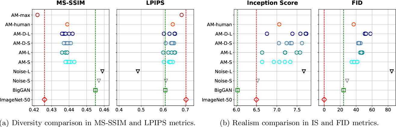 Figure 3 for Improving sample diversity of a pre-trained, class-conditional GAN by changing its class embeddings