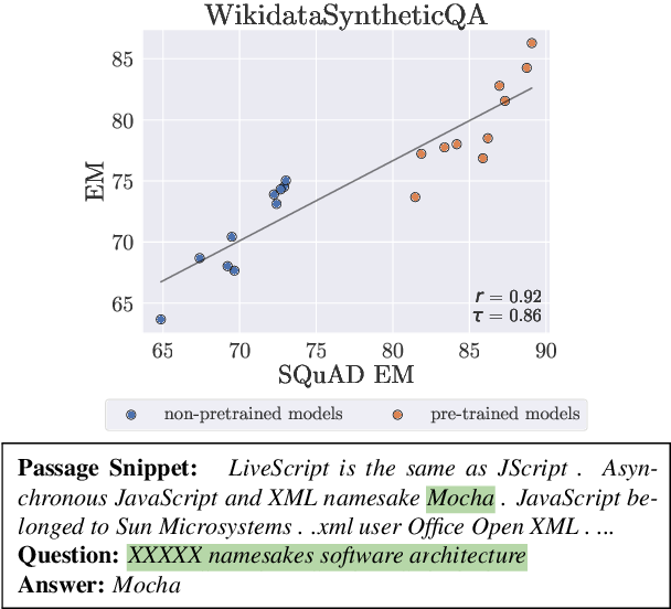 Figure 1 for Can Small and Synthetic Benchmarks Drive Modeling Innovation? A Retrospective Study of Question Answering Modeling Approaches