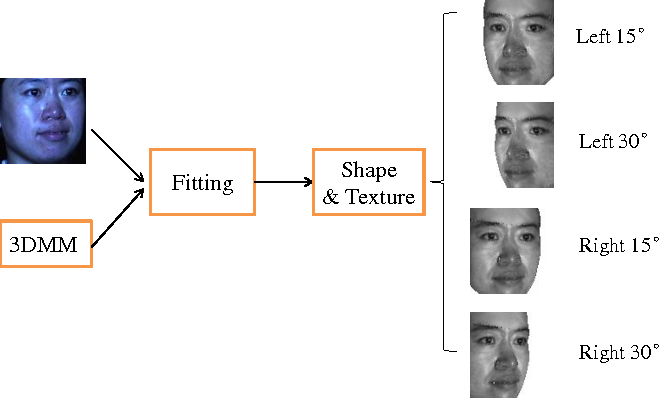 Figure 2 for Dictionary Integration using 3D Morphable Face Models for Pose-invariant Collaborative-representation-based Classification