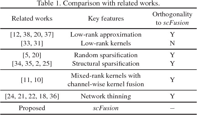 Figure 1 for Efficient Fusion of Sparse and Complementary Convolutions