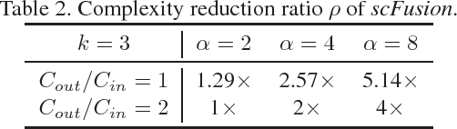 Figure 4 for Efficient Fusion of Sparse and Complementary Convolutions