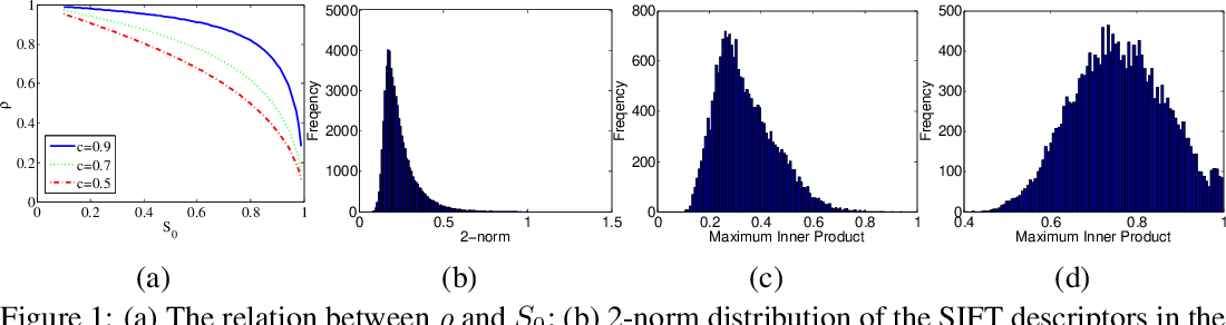 Figure 1 for Norm-Ranging LSH for Maximum Inner Product Search