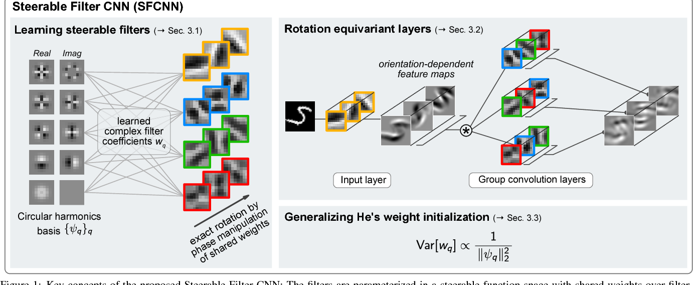 Figure 1 for Learning Steerable Filters for Rotation Equivariant CNNs