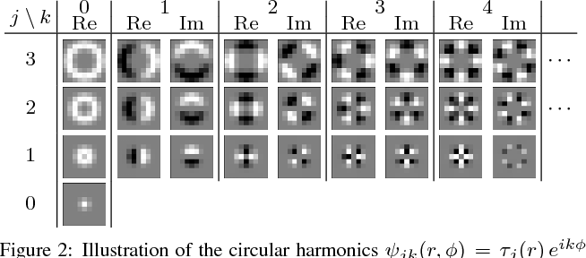 Figure 3 for Learning Steerable Filters for Rotation Equivariant CNNs