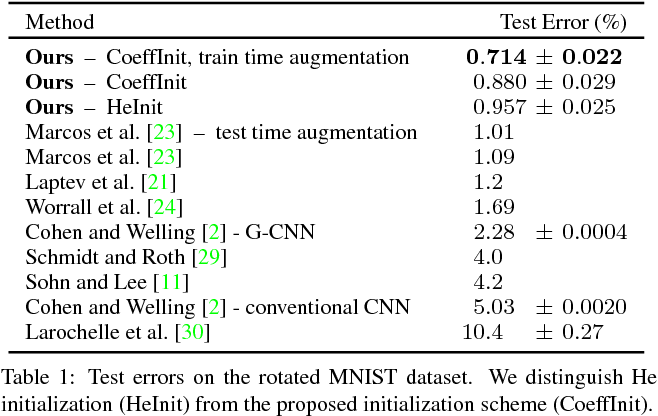 Figure 2 for Learning Steerable Filters for Rotation Equivariant CNNs