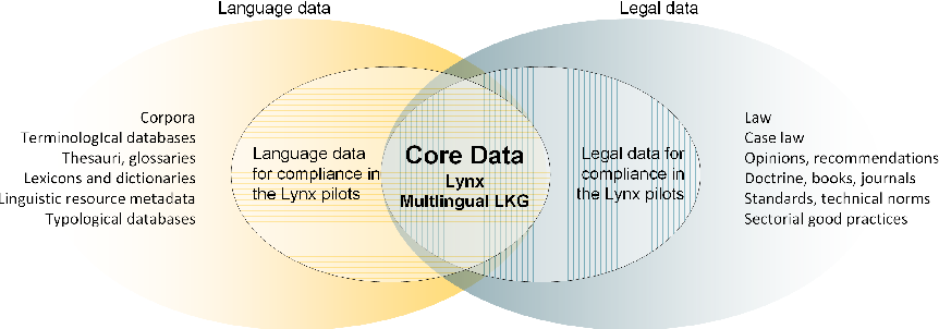 Figure 1 for Orchestrating NLP Services for the Legal Domain
