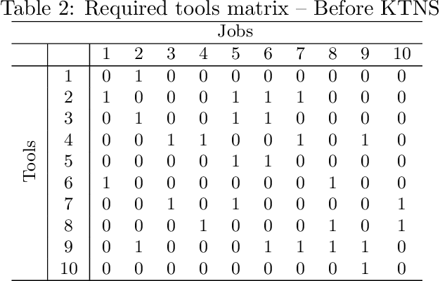 Figure 3 for A simple and effective hybrid genetic search for the job sequencing and tool switching problem