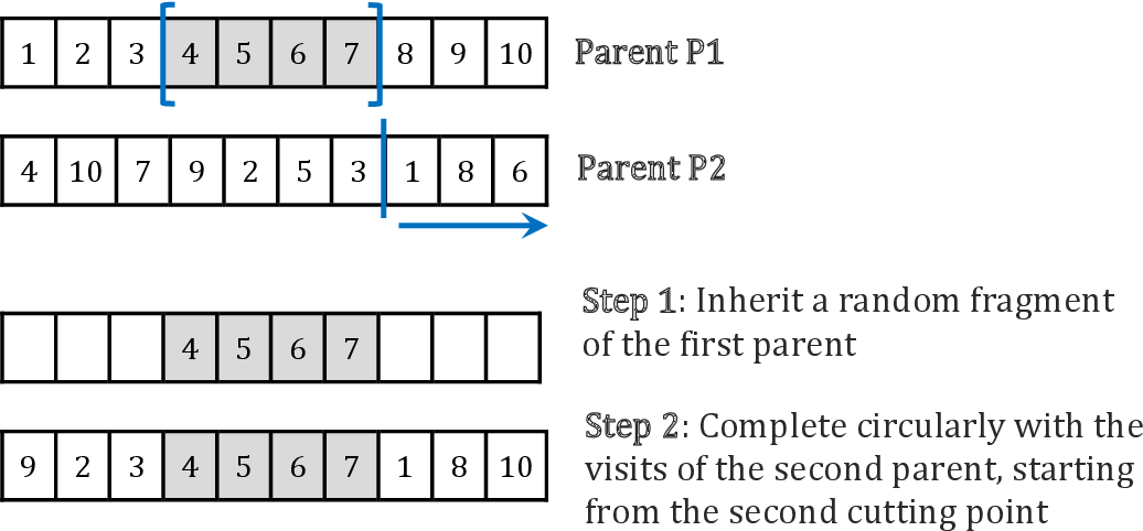 Figure 2 for A simple and effective hybrid genetic search for the job sequencing and tool switching problem