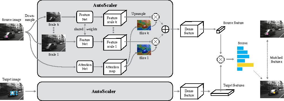 Figure 1 for AutoScaler: Scale-Attention Networks for Visual Correspondence