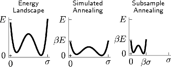 Figure 1 for Scaling Nonparametric Bayesian Inference via Subsample-Annealing