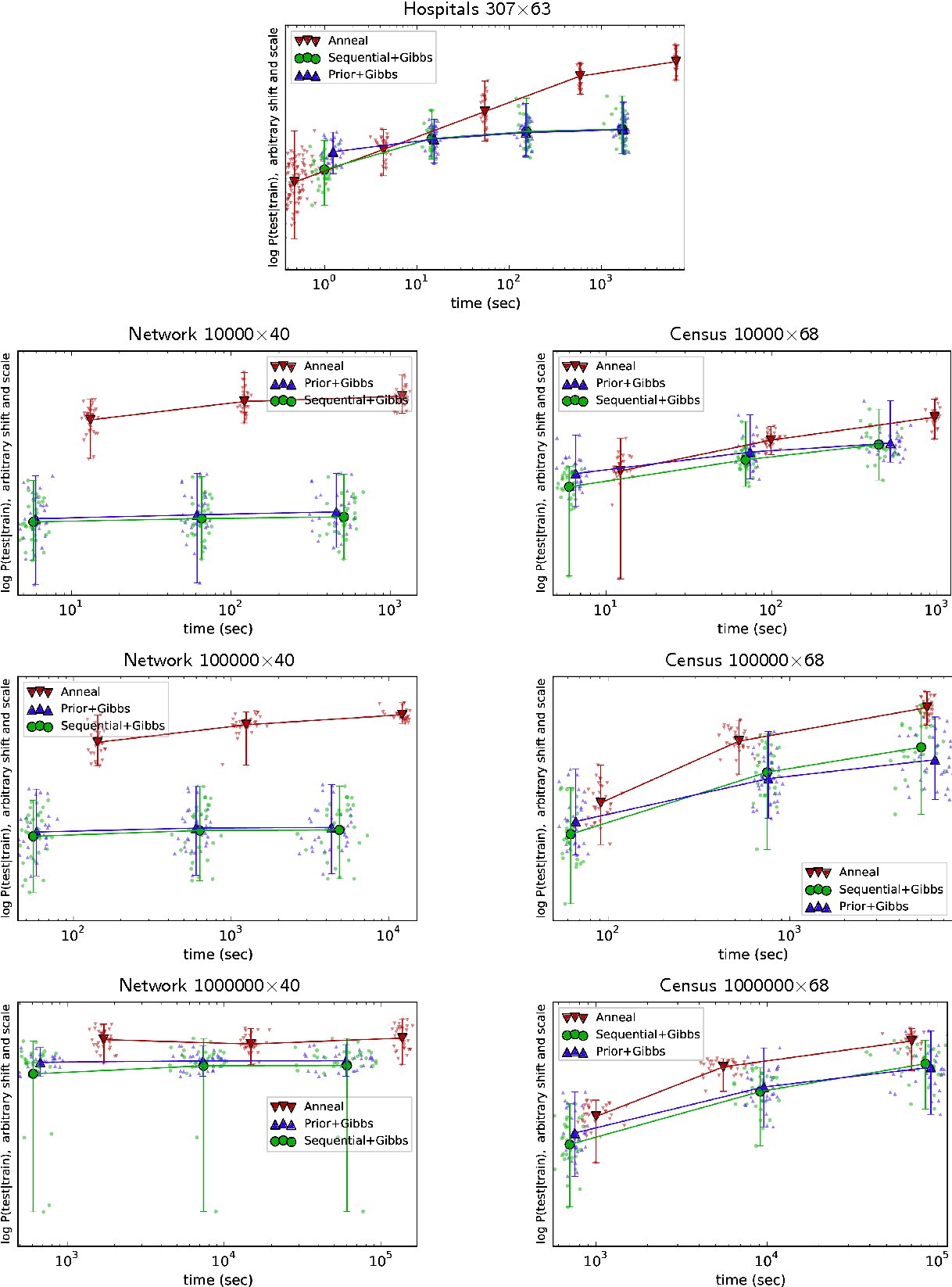 Figure 3 for Scaling Nonparametric Bayesian Inference via Subsample-Annealing