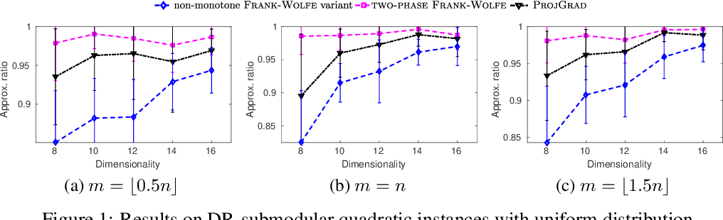 Figure 1 for Continuous DR-submodular Maximization: Structure and Algorithms