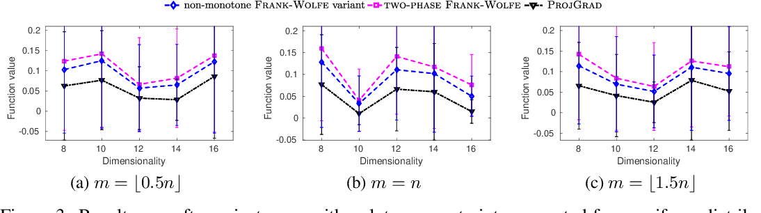 Figure 3 for Continuous DR-submodular Maximization: Structure and Algorithms