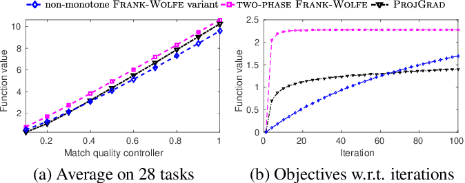 Figure 4 for Continuous DR-submodular Maximization: Structure and Algorithms