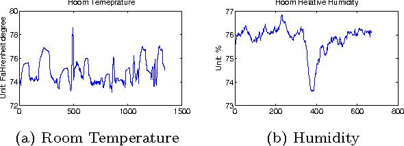 Figure 3 for Sensor-Type Classification in Buildings