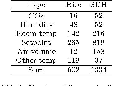 Figure 2 for Sensor-Type Classification in Buildings
