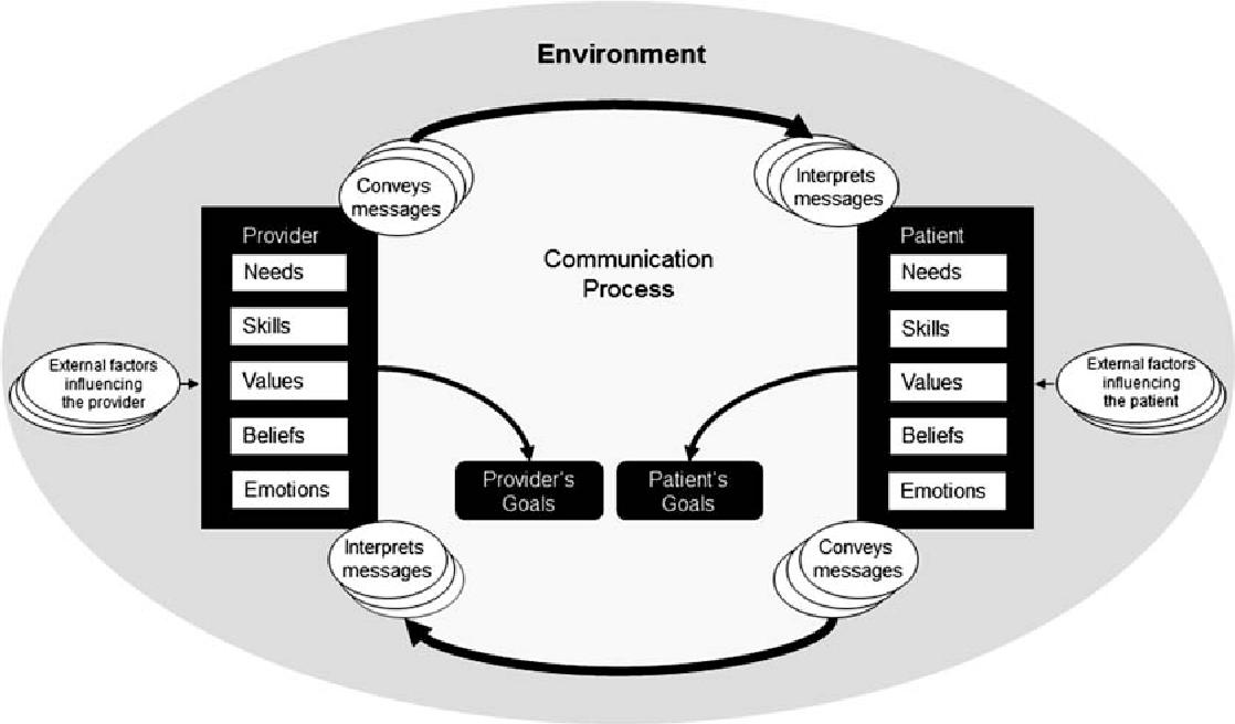 factors influencing communication process