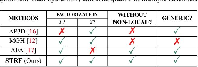 Figure 2 for Spatio-Temporal Representation Factorization for Video-based Person Re-Identification