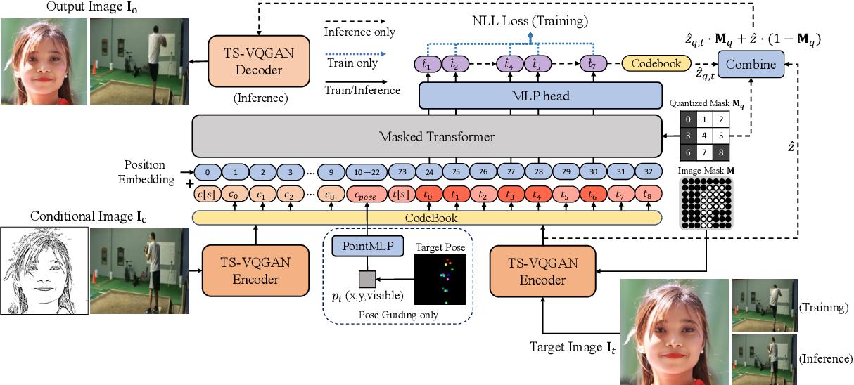 Figure 3 for The Image Local Autoregressive Transformer