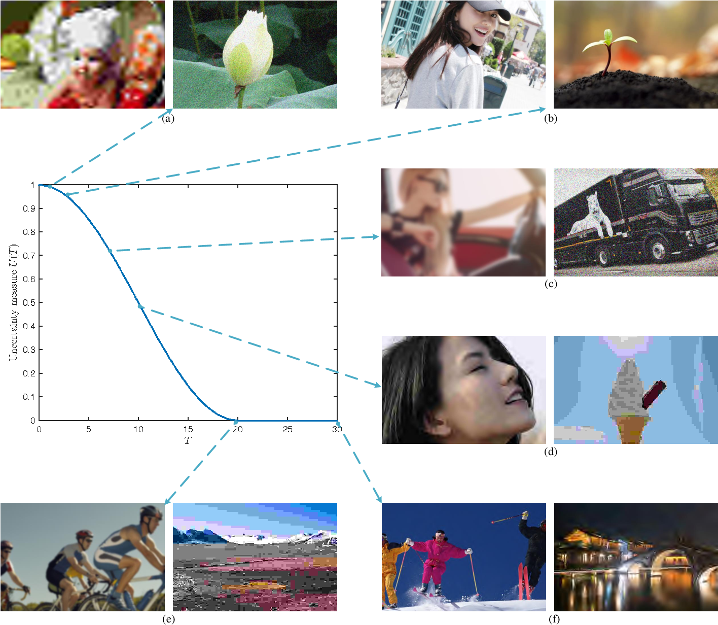 Figure 1 for dipIQ: Blind Image Quality Assessment by Learning-to-Rank Discriminable Image Pairs