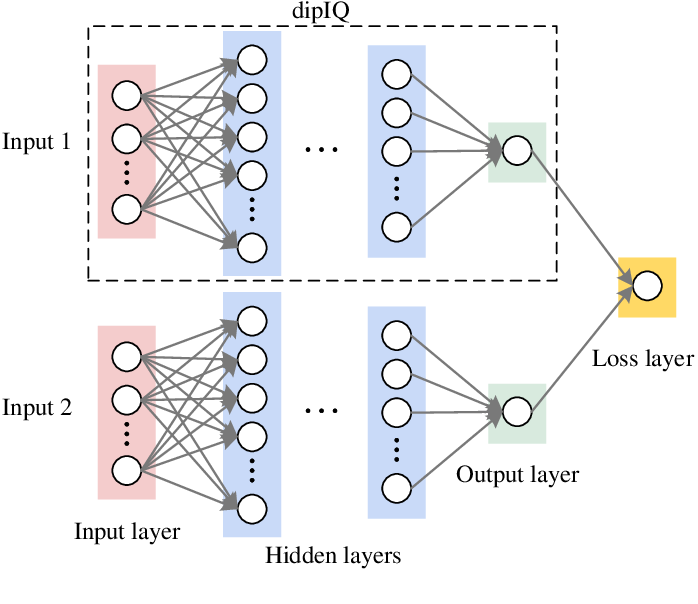 Figure 2 for dipIQ: Blind Image Quality Assessment by Learning-to-Rank Discriminable Image Pairs