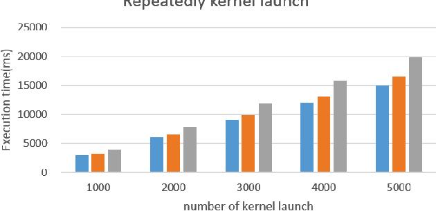 G-KVM: A Full GPU Virtualization on KVM - Semantic Scholar