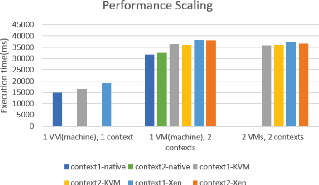 G-KVM: A Full GPU Virtualization on KVM - Semantic Scholar
