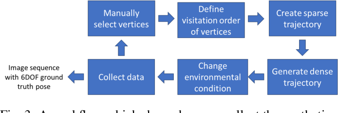 Figure 3 for Practical Visual Localization for Autonomous Driving: Why Not Filter?