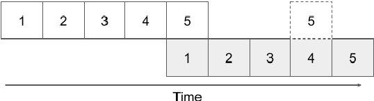 Figure 2 for Thinking Slow about Latency Evaluation for Simultaneous Machine Translation