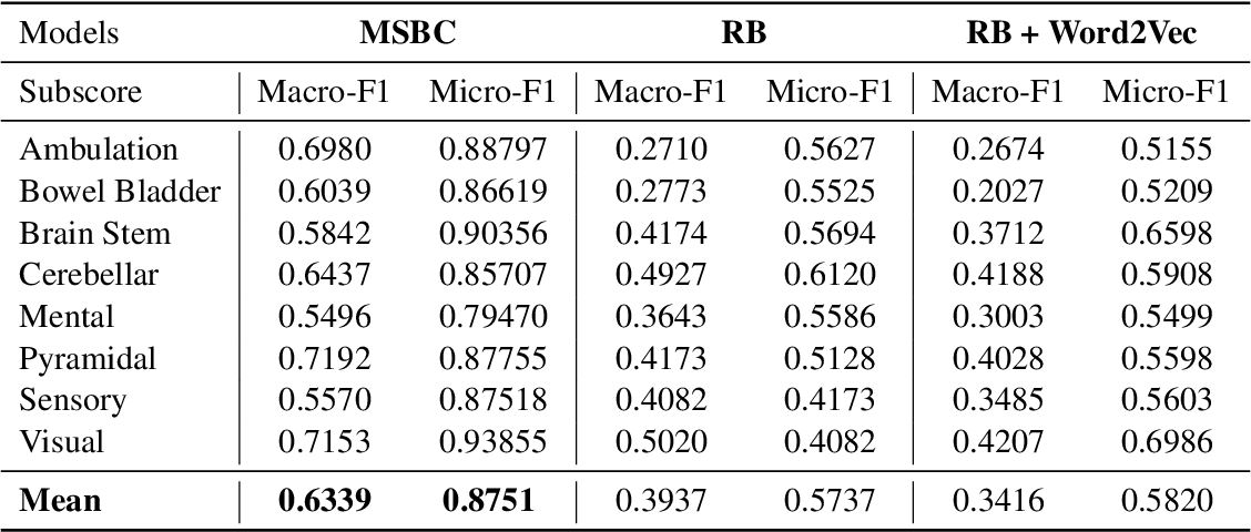 Figure 4 for Multiple Sclerosis Severity Classification From Clinical Text