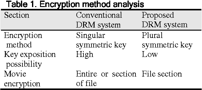 Figure 13 from DRM Encryption System using the Key Exchange with