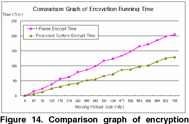 Figure 14 from DRM Encryption System using the Key Exchange with
