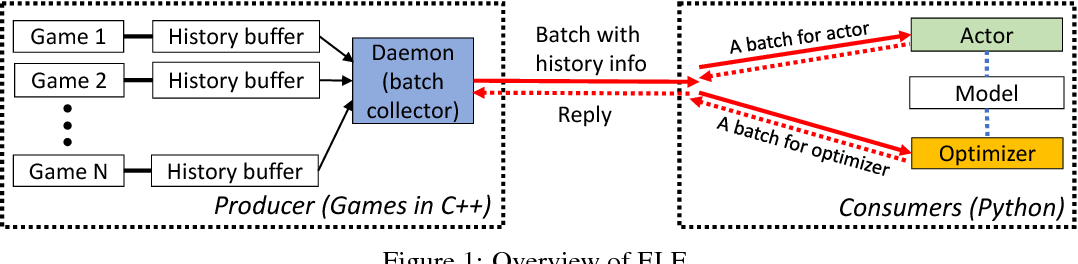 Figure 1 for ELF: An Extensive, Lightweight and Flexible Research Platform for Real-time Strategy Games