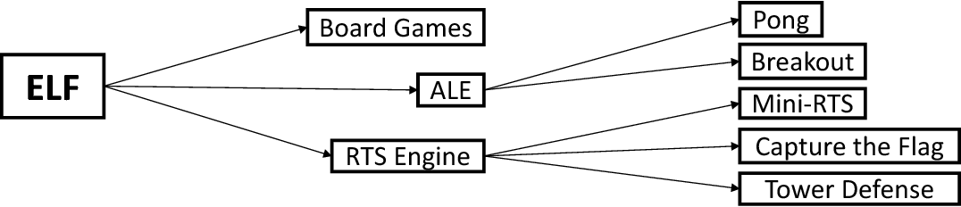 Figure 3 for ELF: An Extensive, Lightweight and Flexible Research Platform for Real-time Strategy Games