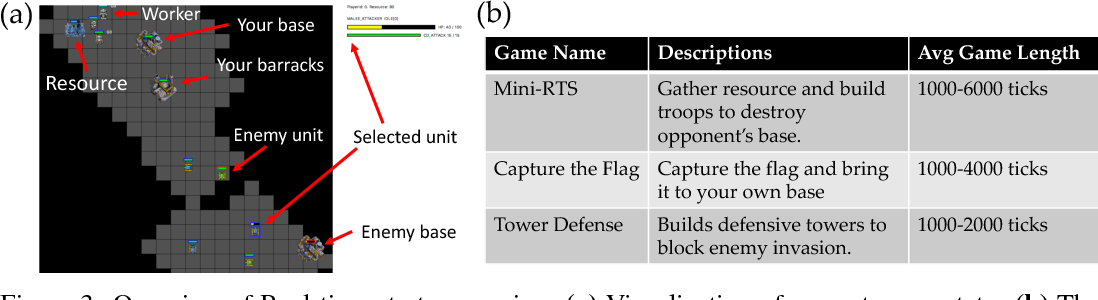 Figure 4 for ELF: An Extensive, Lightweight and Flexible Research Platform for Real-time Strategy Games