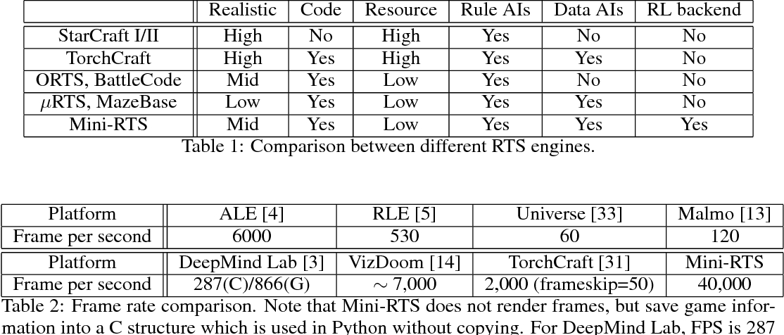 Figure 2 for ELF: An Extensive, Lightweight and Flexible Research Platform for Real-time Strategy Games