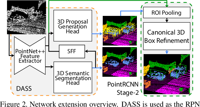 Figure 3 for Improving Point Cloud Semantic Segmentation by Learning 3D Object Proposal Generation