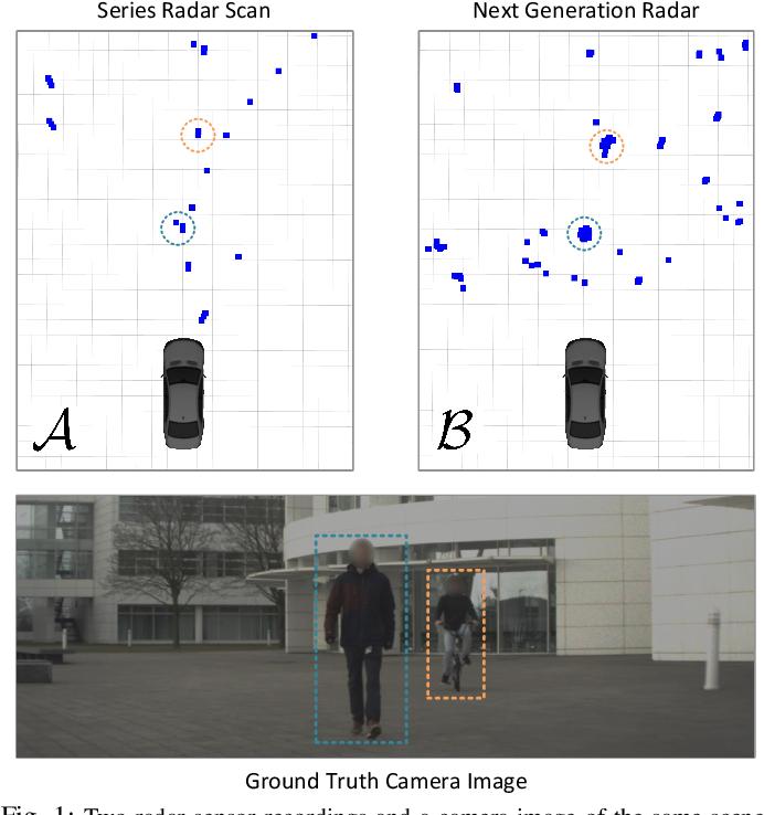 Figure 1 for Off-the-shelf sensor vs. experimental radar -- How much resolution is necessary in automotive radar classification?