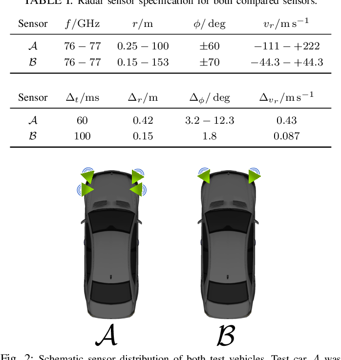 Figure 2 for Off-the-shelf sensor vs. experimental radar -- How much resolution is necessary in automotive radar classification?