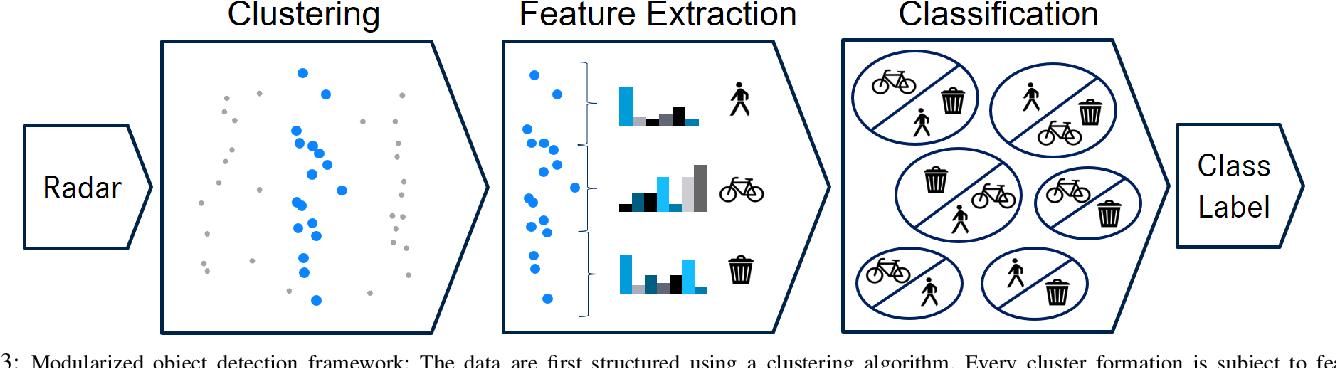 Figure 3 for Off-the-shelf sensor vs. experimental radar -- How much resolution is necessary in automotive radar classification?