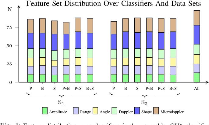 Figure 4 for Off-the-shelf sensor vs. experimental radar -- How much resolution is necessary in automotive radar classification?