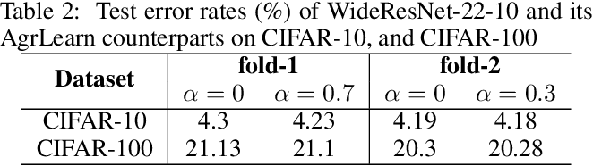Figure 3 for Aggregated Learning: A Vector-Quantization Approach to Learning Neural Network Classifiers