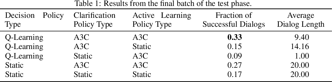 Figure 2 for Dialog Policy Learning for Joint Clarification and Active Learning Queries