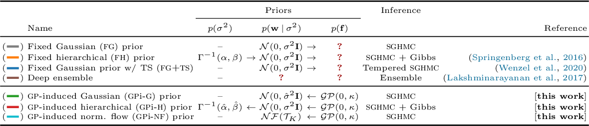 Figure 2 for All You Need is a Good Functional Prior for Bayesian Deep Learning